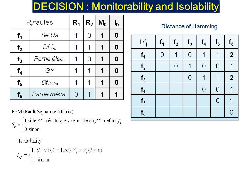 DECISION : Monitorability and Isolability