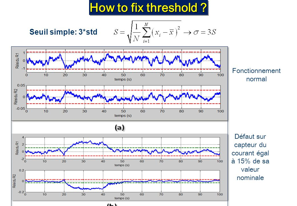 How to fix threshold Seuil simple: 3*std Fonctionnement normal