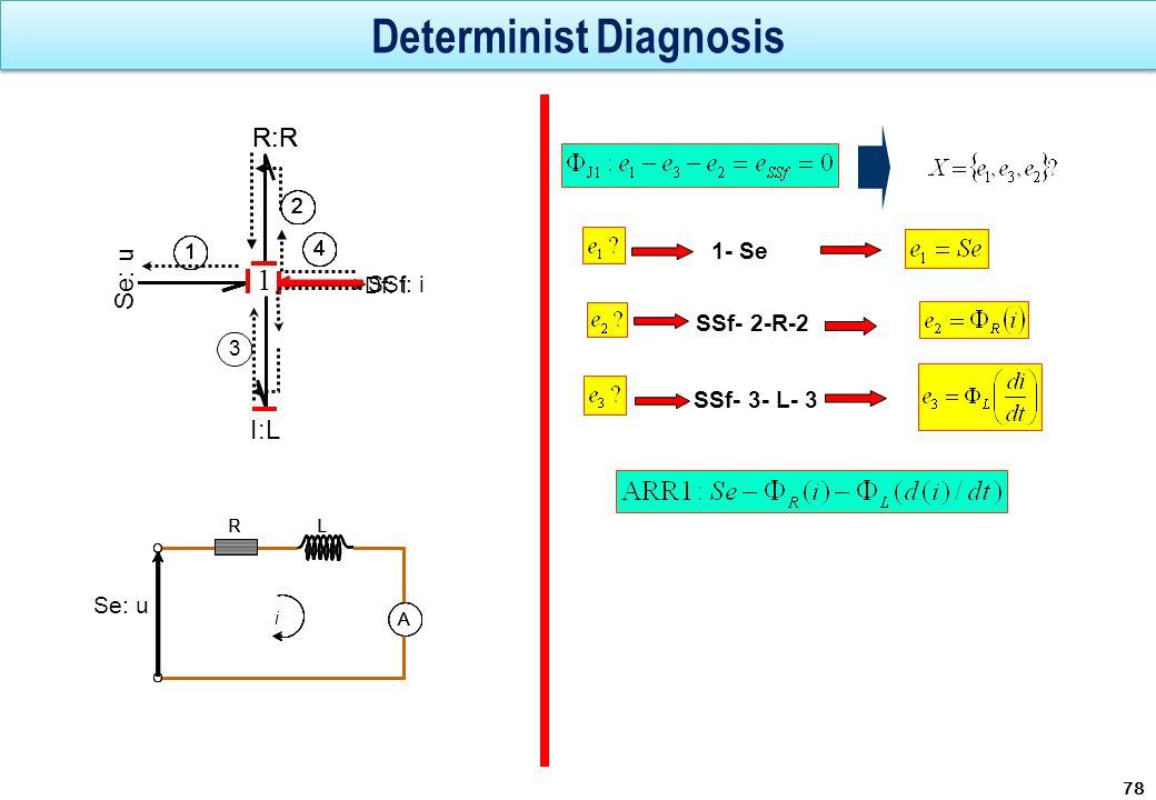 Determinist Diagnosis