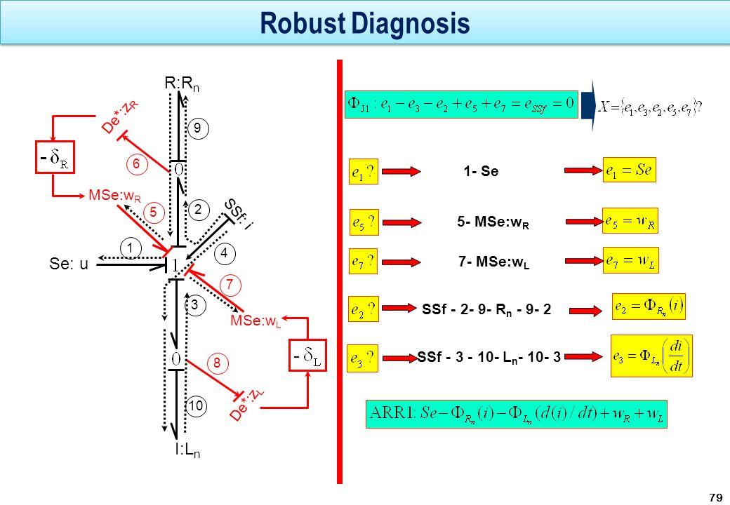 Robust Diagnosis R:Rn Se: u I:Ln De*:zR 1- Se MSe:wR SSf: i 5- MSe:wR