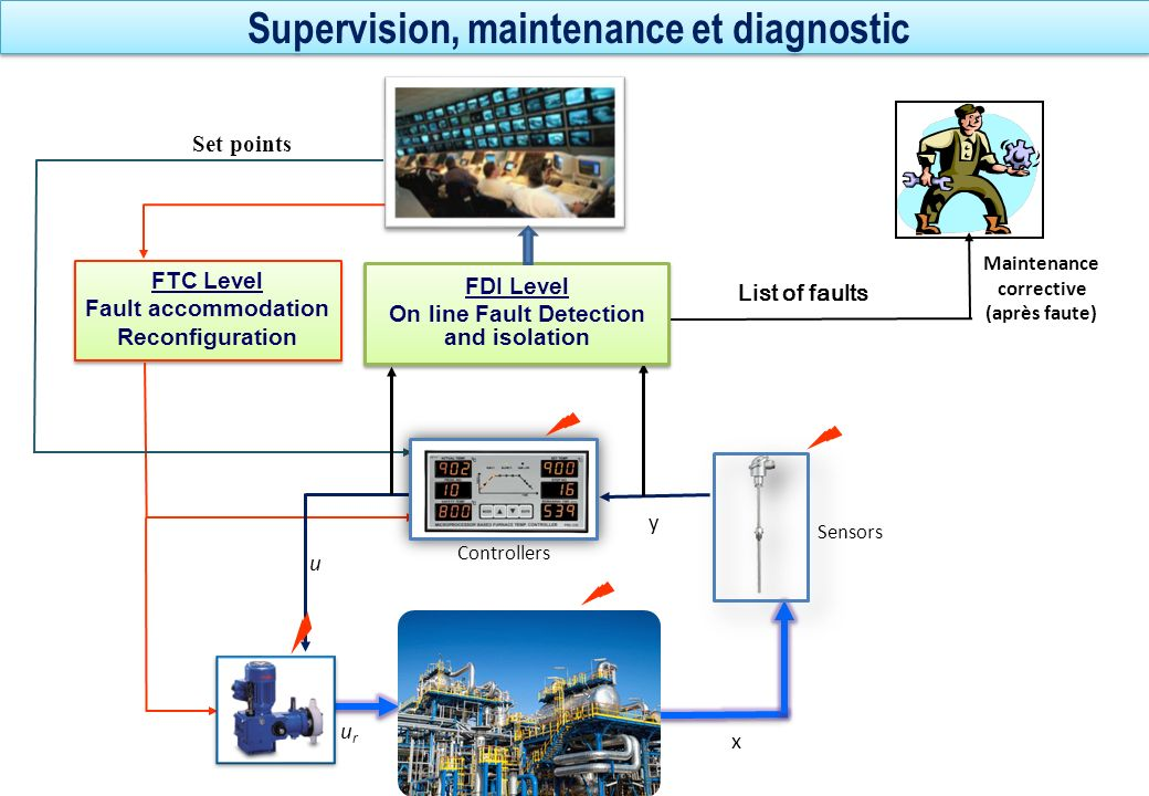 Supervision, maintenance et diagnostic