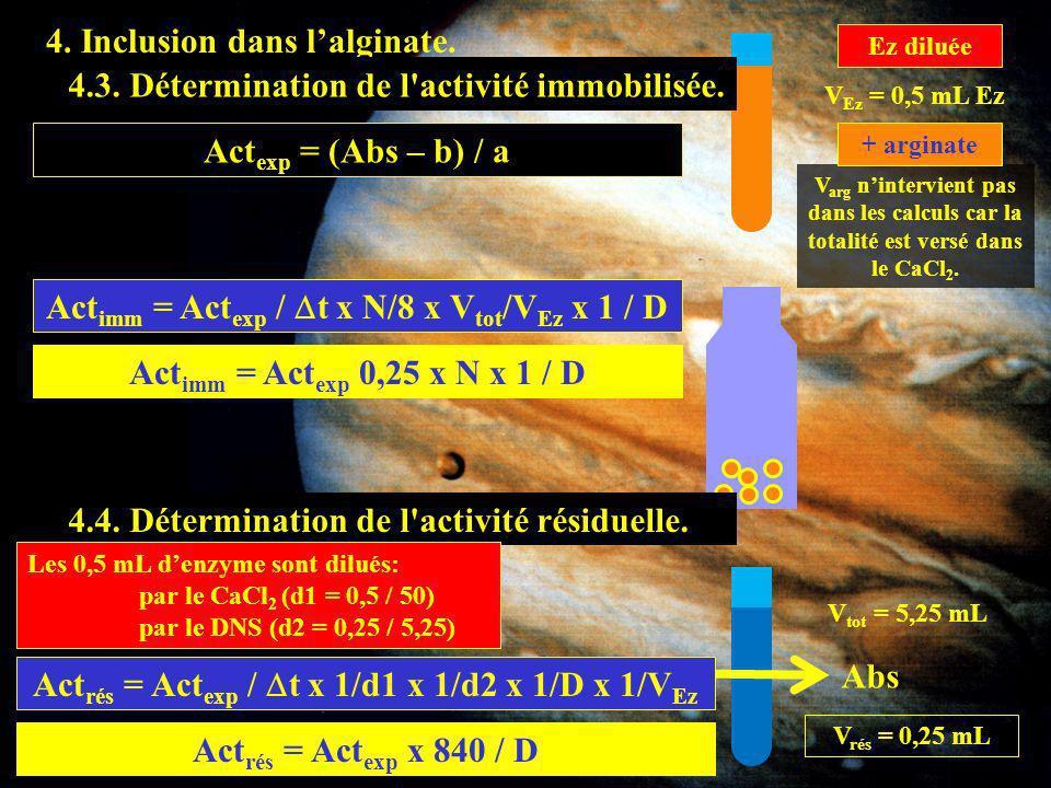 4.4 4. Inclusion dans l'alginate.