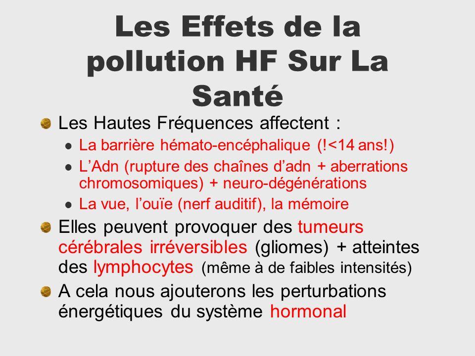 Les Effets de la pollution HF Sur La Santé