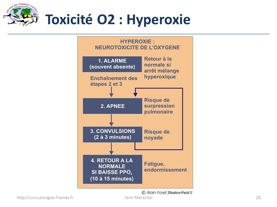 Toxicité O2 : Hyperoxie Alarmes : face rose, trouble de la vision, crampes, contractions musculaire.