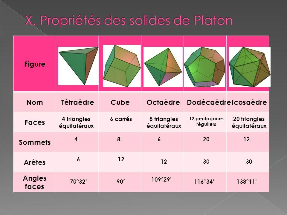X. Propriétés des solides de Platon