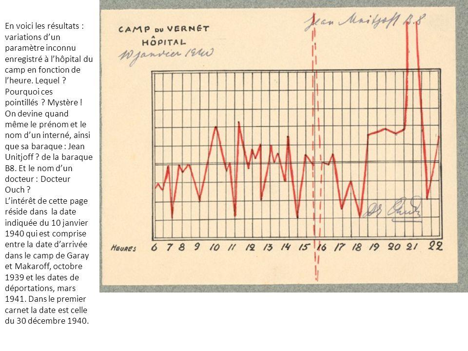 En voici les résultats : variations d'un paramètre inconnu enregistré à l'hôpital du camp en fonction de l'heure. Lequel Pourquoi ces pointillés Mystère !