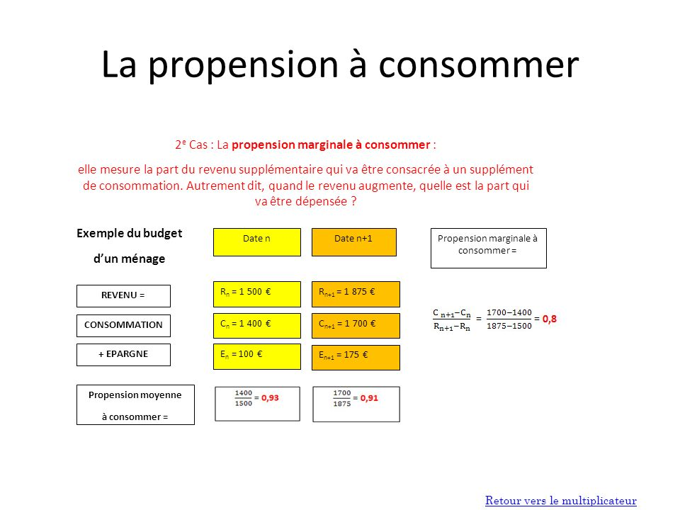 La propension à consommer