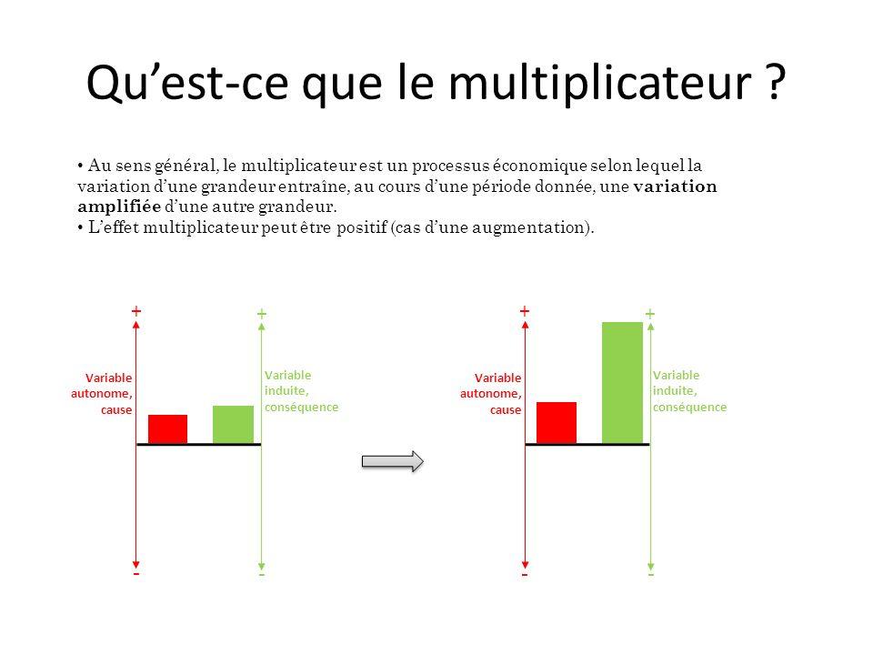 Qu'est-ce que le multiplicateur