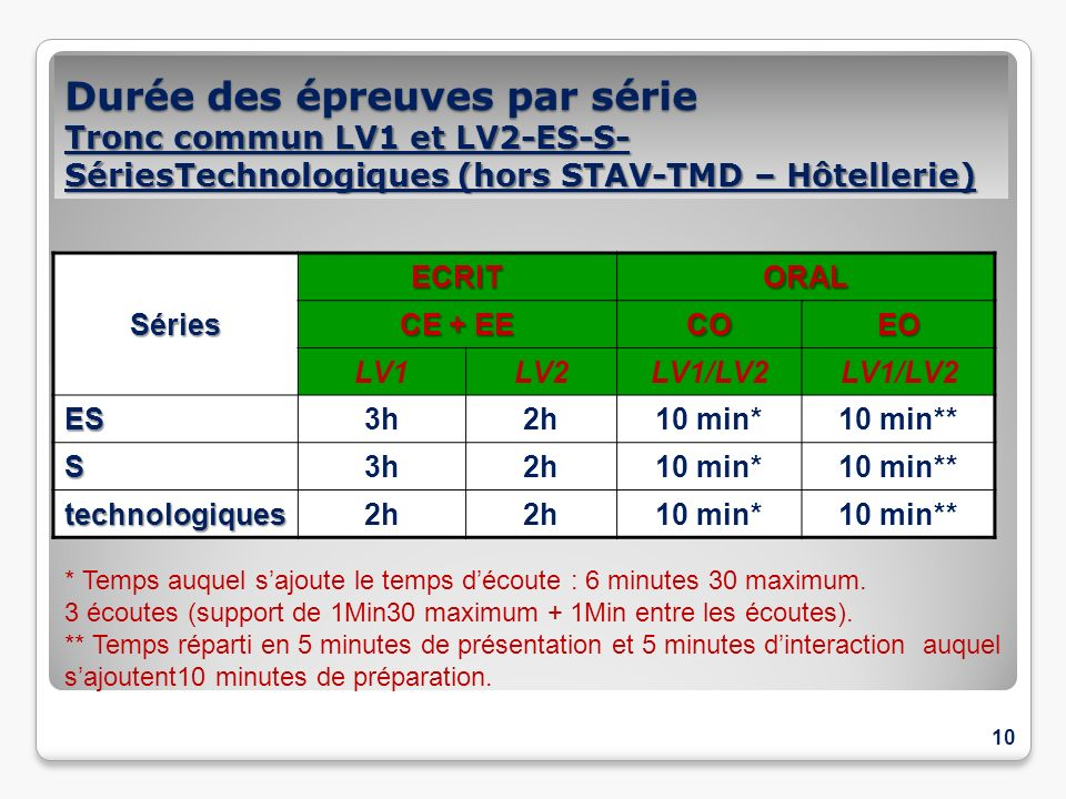 Durée des épreuves par série Tronc commun LV1 et LV2-ES-S-SériesTechnologiques (hors STAV-TMD – Hôtellerie)