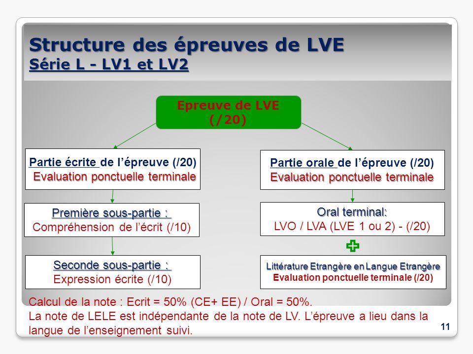 Structure des épreuves de LVE Série L - LV1 et LV2