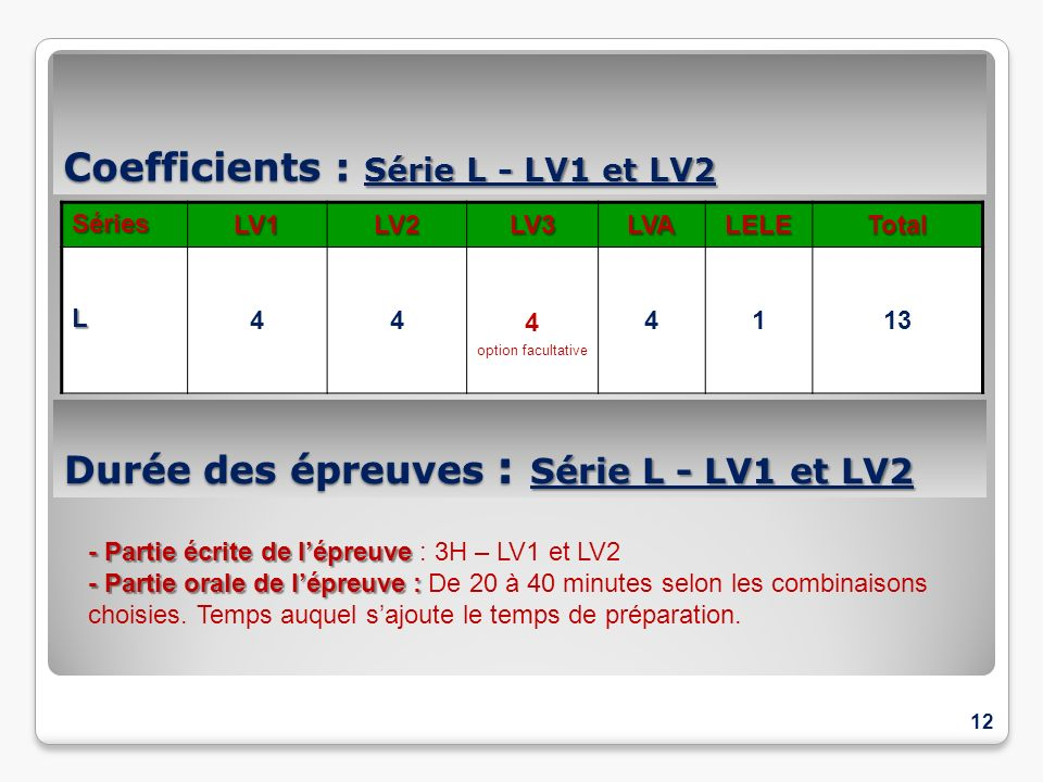 Coefficients : Série L - LV1 et LV2