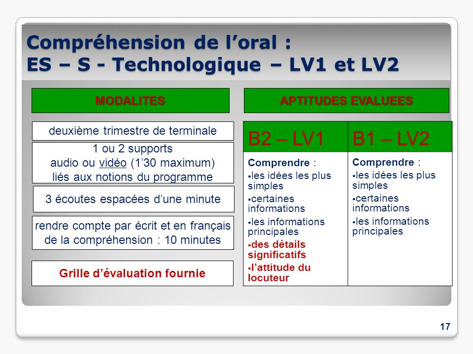 Compréhension de l'oral : ES – S - Technologique – LV1 et LV2