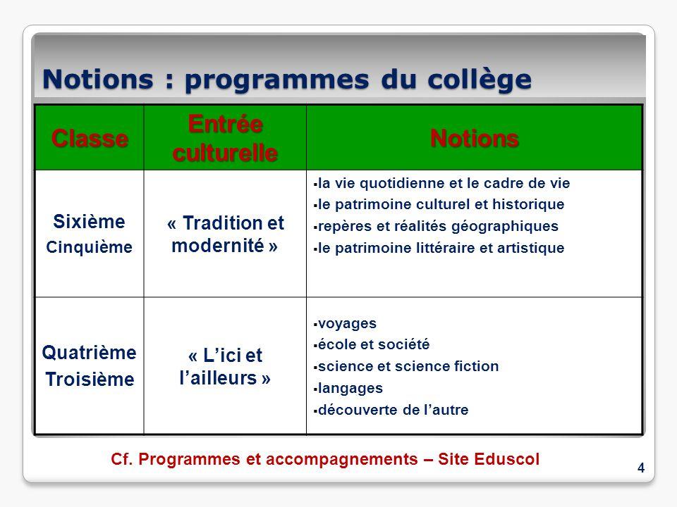 Notions : programmes du collège