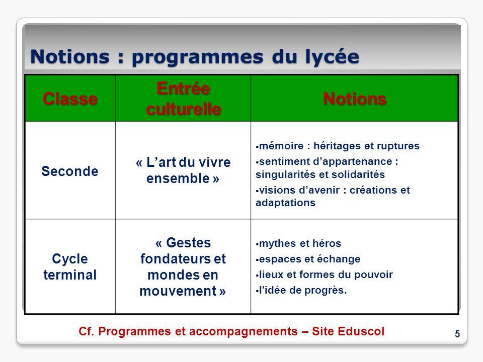 Notions : programmes du lycée
