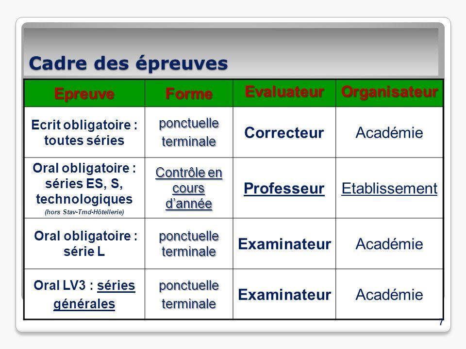 Cadre des épreuves Epreuve Forme Evaluateur Organisateur Correcteur