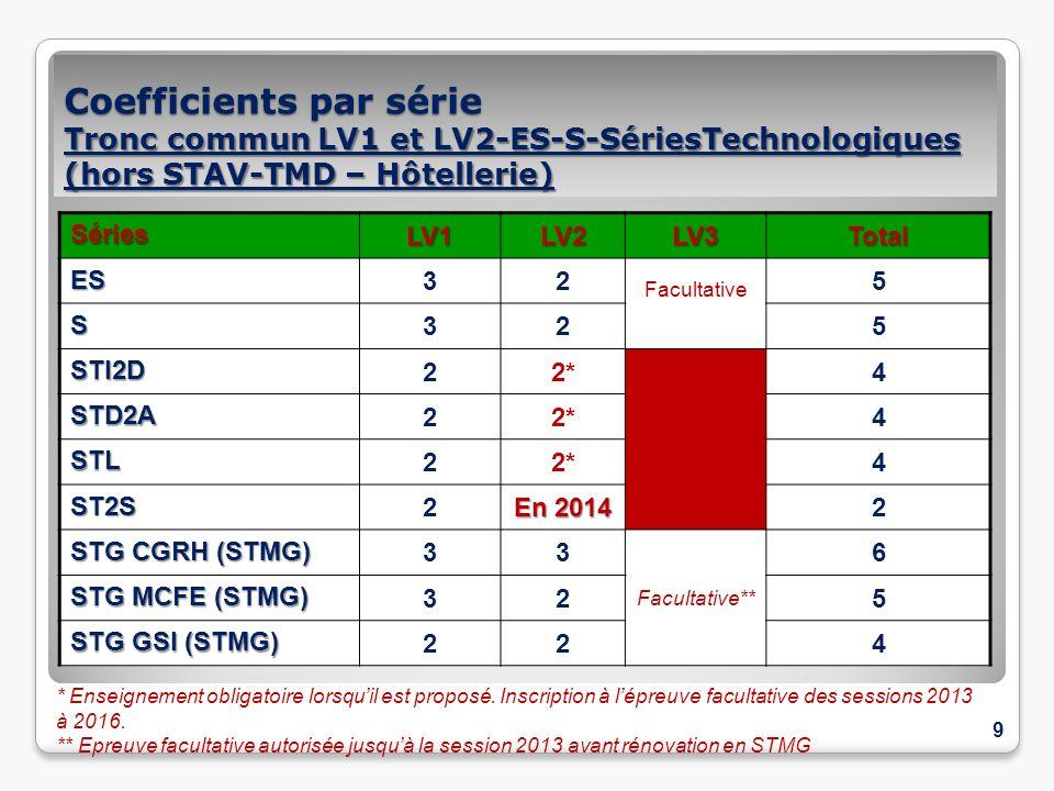 Coefficients par série Tronc commun LV1 et LV2-ES-S-SériesTechnologiques (hors STAV-TMD – Hôtellerie)