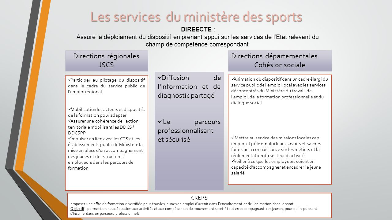 Les services du ministère des sports