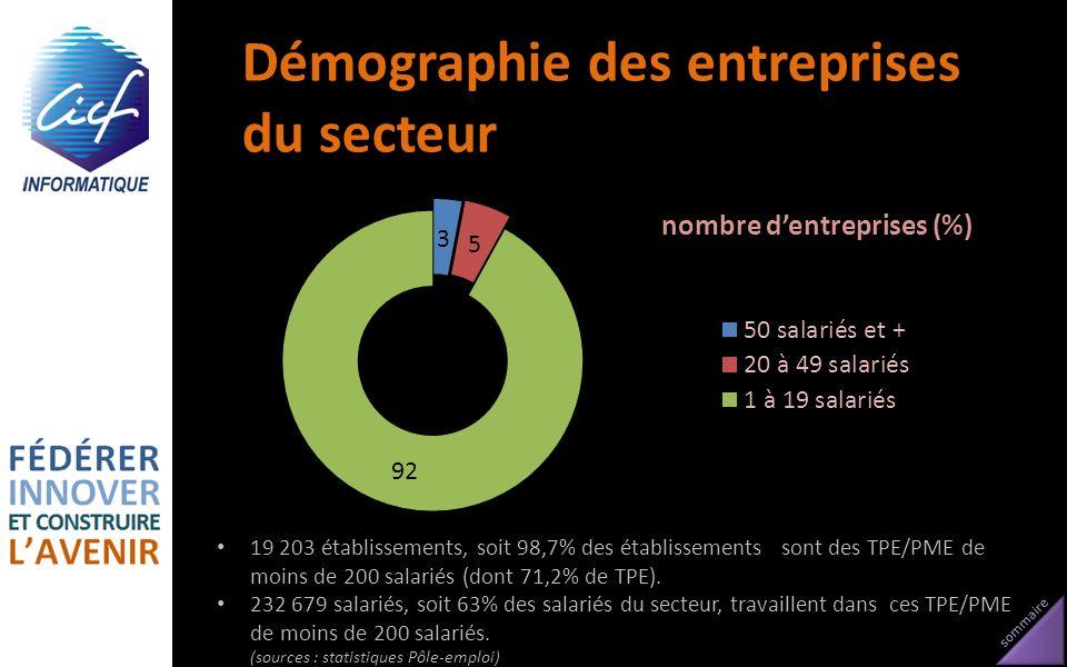 Démographie des entreprises du secteur