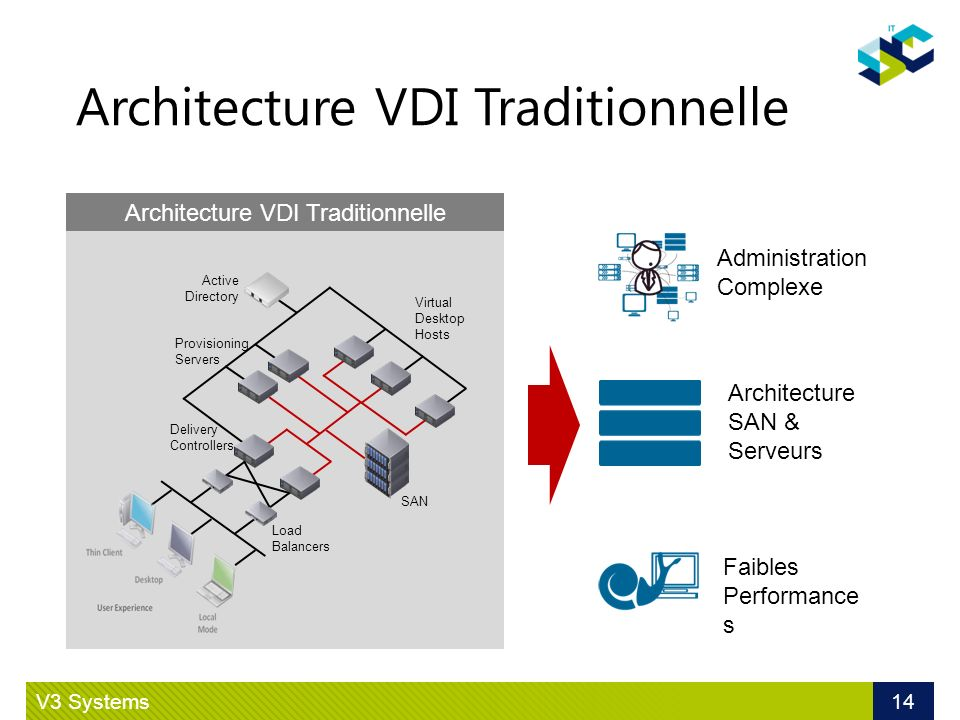 Architecture VDI Traditionnelle