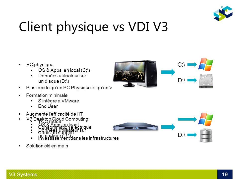 Client physique vs VDI V3