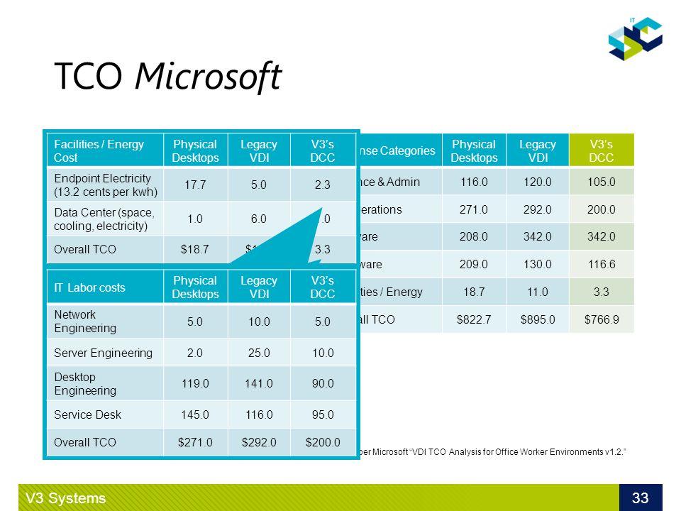 TCO Microsoft Exemple de TCO 8 h/j au bureau