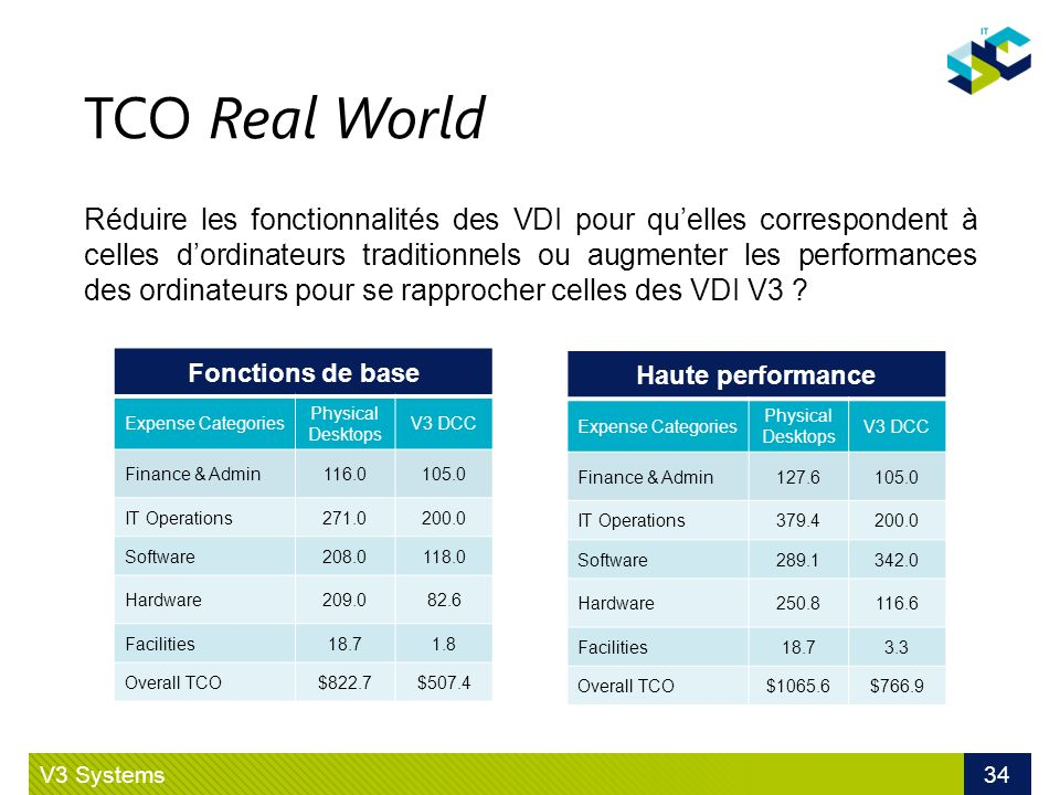 TCO Real World