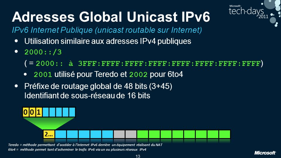 Tech Ed North America 2010 3/30/2017 12:31 AM. Adresses Global Unicast IPv6 IPv6 Internet Publique (unicast routable sur Internet)