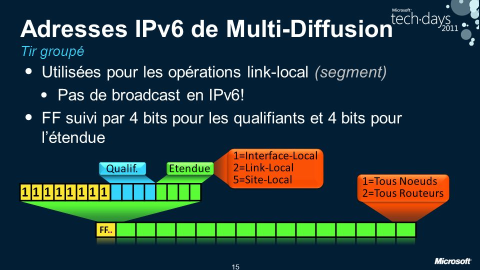 Adresses IPv6 de Multi-Diffusion Tir groupé
