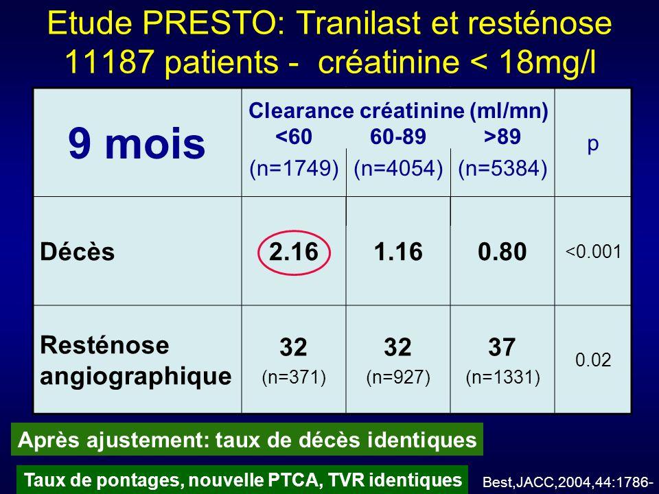 Etude PRESTO: Tranilast et resténose 11187 patients - créatinine < 18mg/l