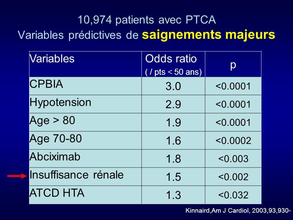 10,974 patients avec PTCA Variables prédictives de saignements majeurs