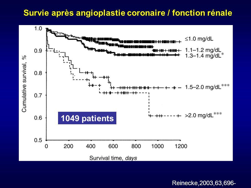 Survie après angioplastie coronaire / fonction rénale