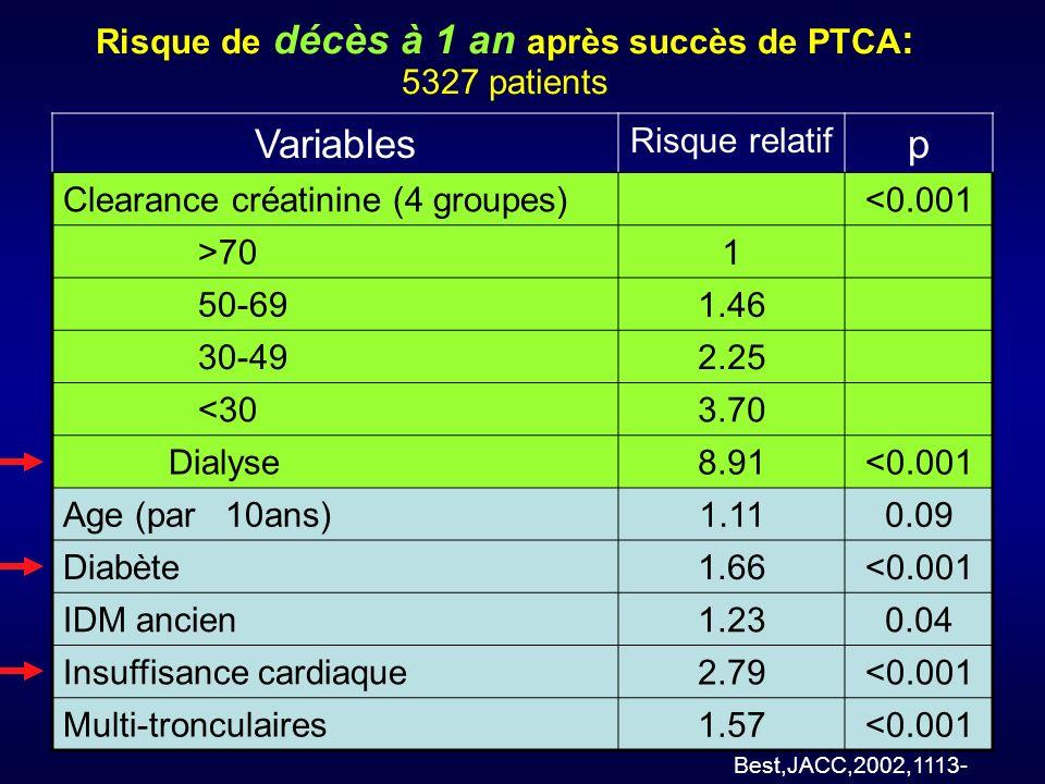 Risque de décès à 1 an après succès de PTCA: 5327 patients