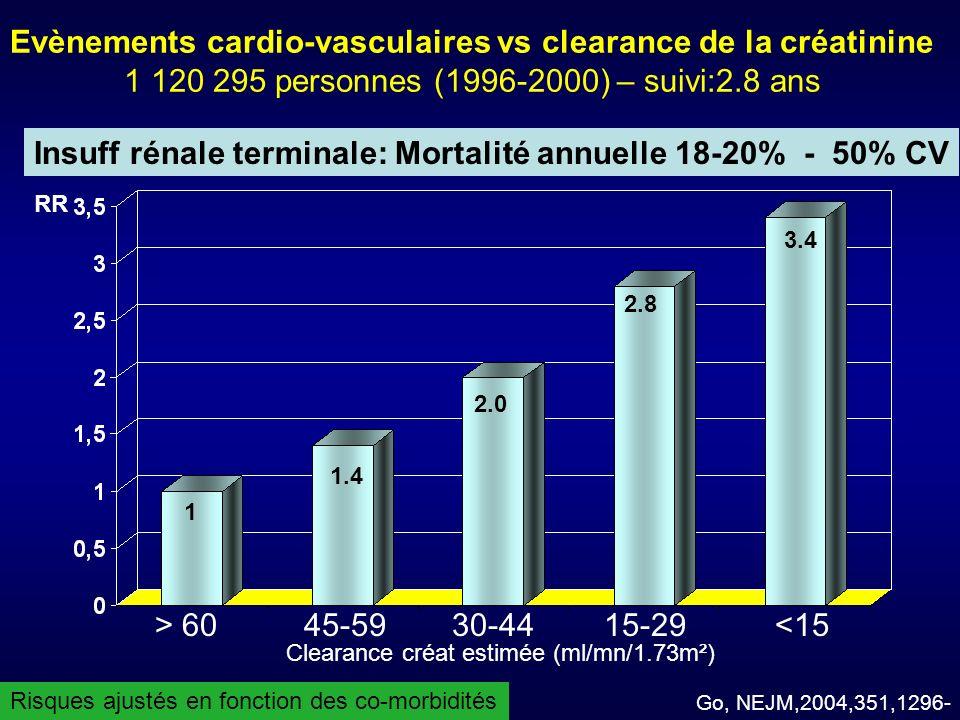 Clearance créat estimée (ml/mn/1.73m²)
