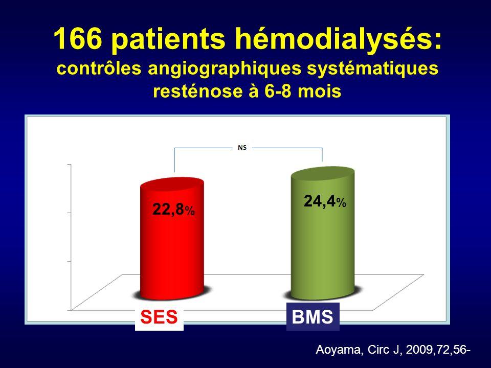 166 patients hémodialysés: contrôles angiographiques systématiques resténose à 6-8 mois