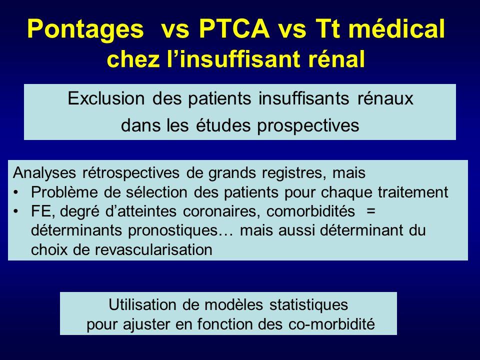 Pontages vs PTCA vs Tt médical chez l'insuffisant rénal
