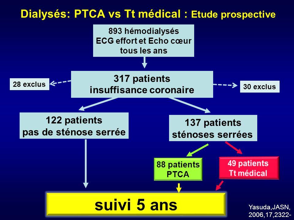 Dialysés: PTCA vs Tt médical : Etude prospective
