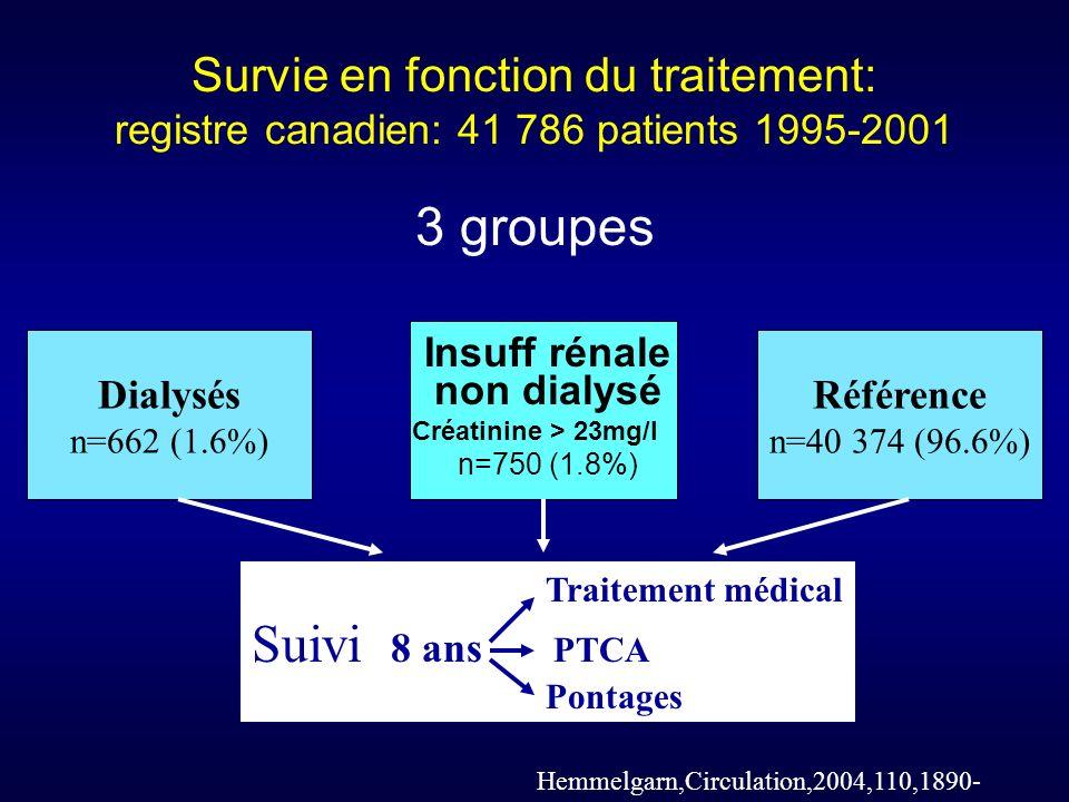 Survie en fonction du traitement: registre canadien: 41 786 patients 1995-2001
