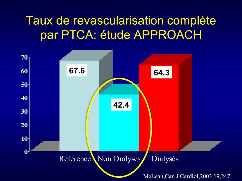 Taux de revascularisation complète par PTCA: étude APPROACH
