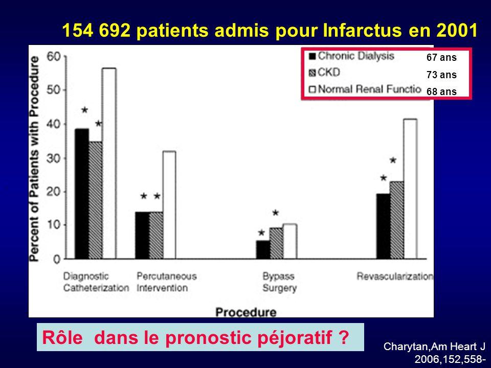 154 692 patients admis pour Infarctus en 2001