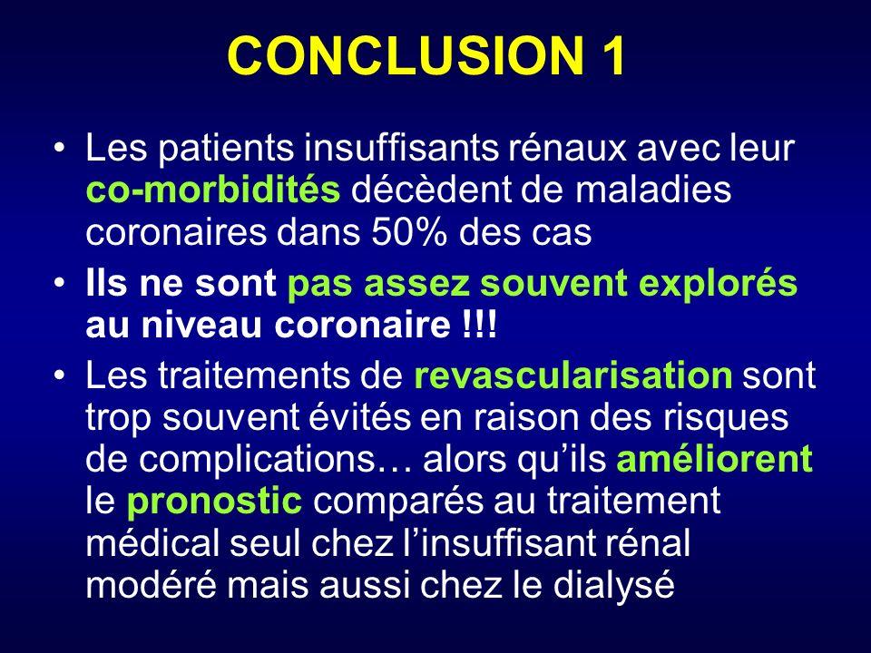 CONCLUSION 1 Les patients insuffisants rénaux avec leur co-morbidités décèdent de maladies coronaires dans 50% des cas.