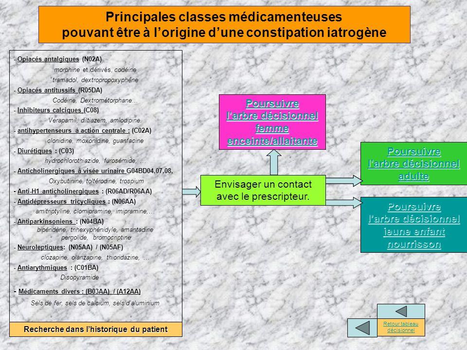 Principales classes médicamenteuses pouvant être à l'origine d'une constipation iatrogène