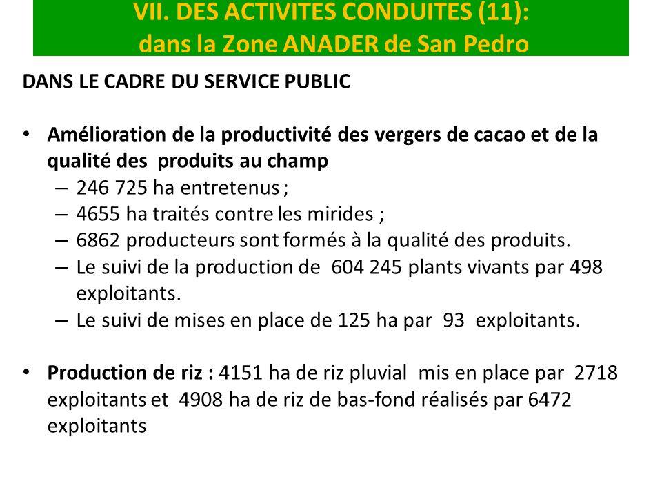 VII. DES ACTIVITES CONDUITES (11): dans la Zone ANADER de San Pedro