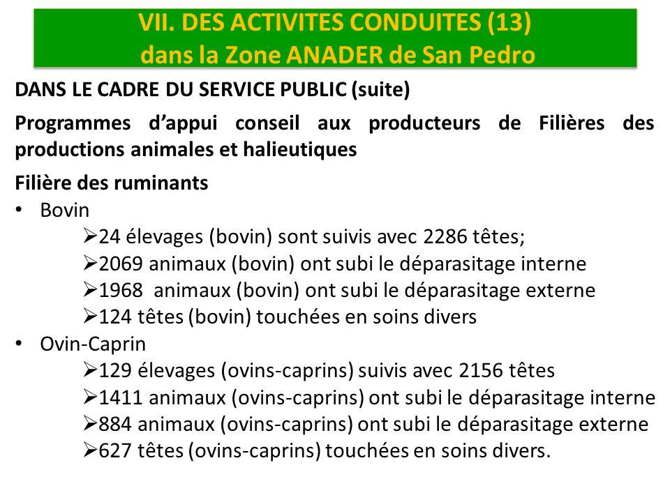 VII. DES ACTIVITES CONDUITES (13) dans la Zone ANADER de San Pedro
