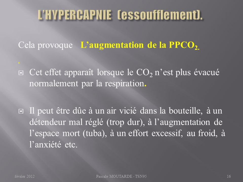 L'HYPERCAPNIE (essoufflement).