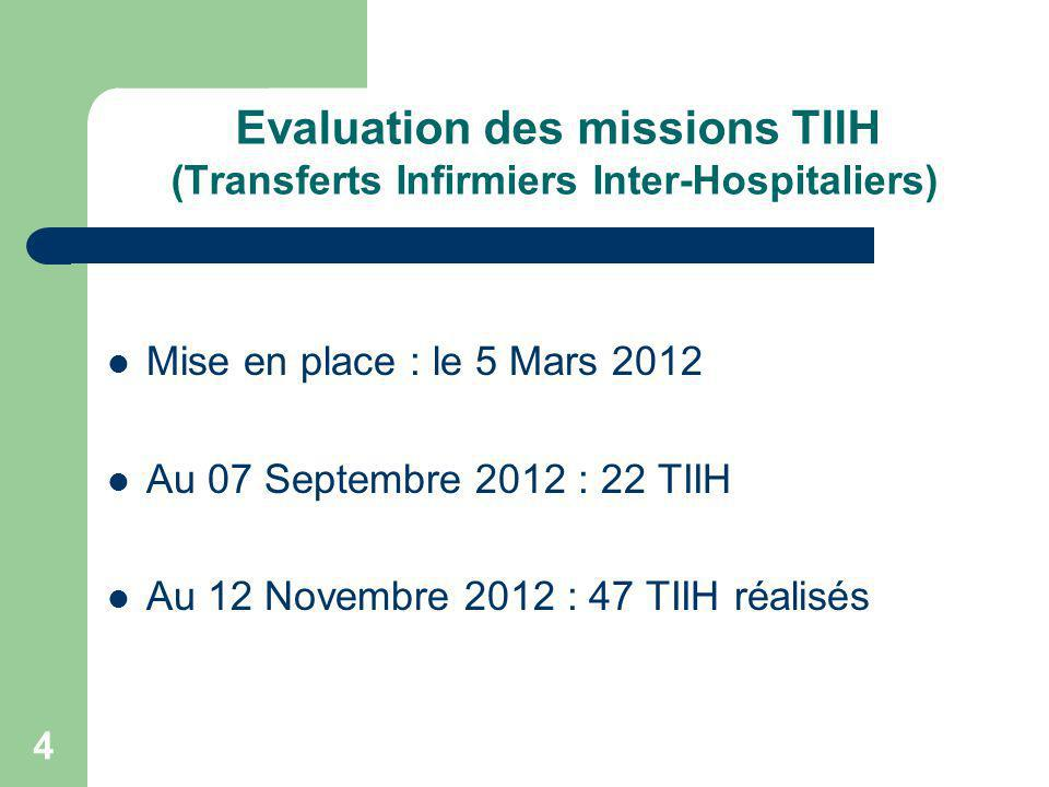 Evaluation des missions TIIH (Transferts Infirmiers Inter-Hospitaliers)