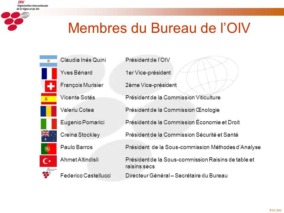Membres du Bureau de l'OIV
