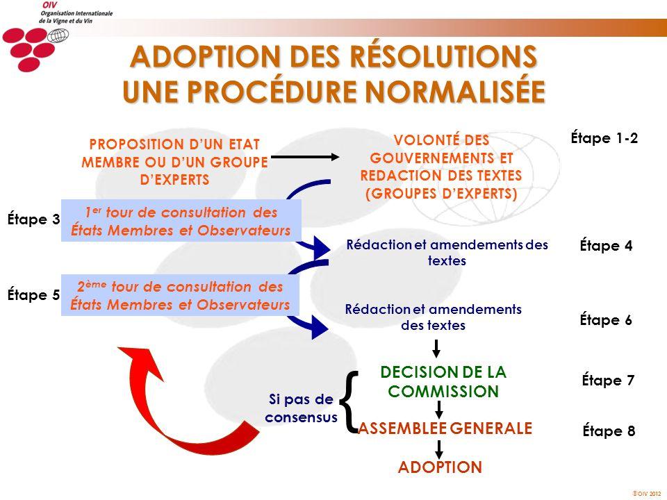 ADOPTION DES RÉSOLUTIONS UNE PROCÉDURE NORMALISÉE