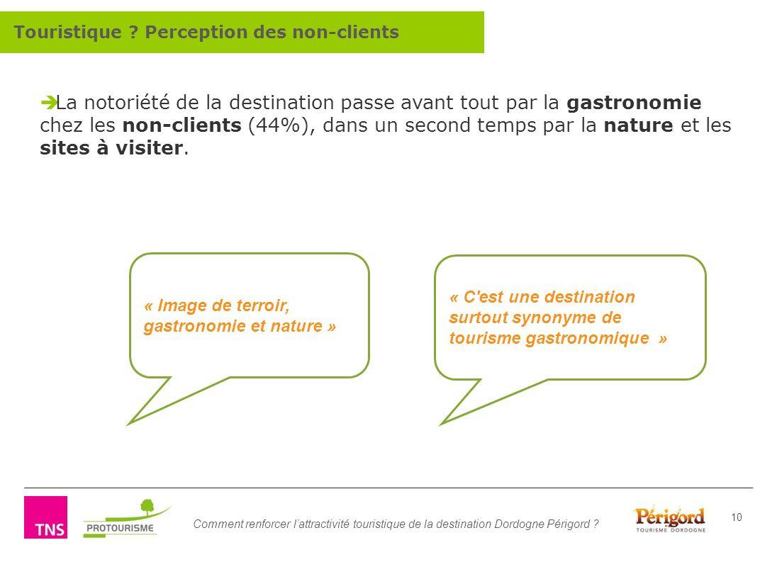 Touristique Perception des non-clients