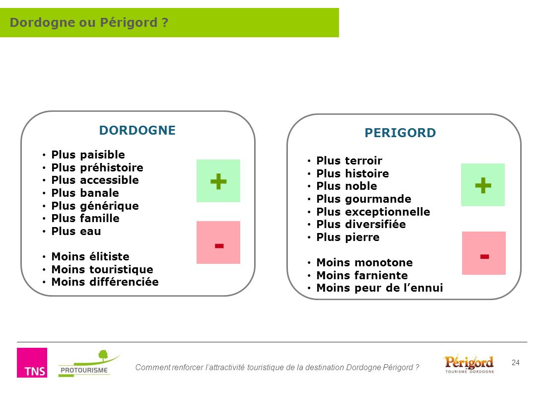 + + - - Dordogne ou Périgord DORDOGNE PERIGORD Plus paisible
