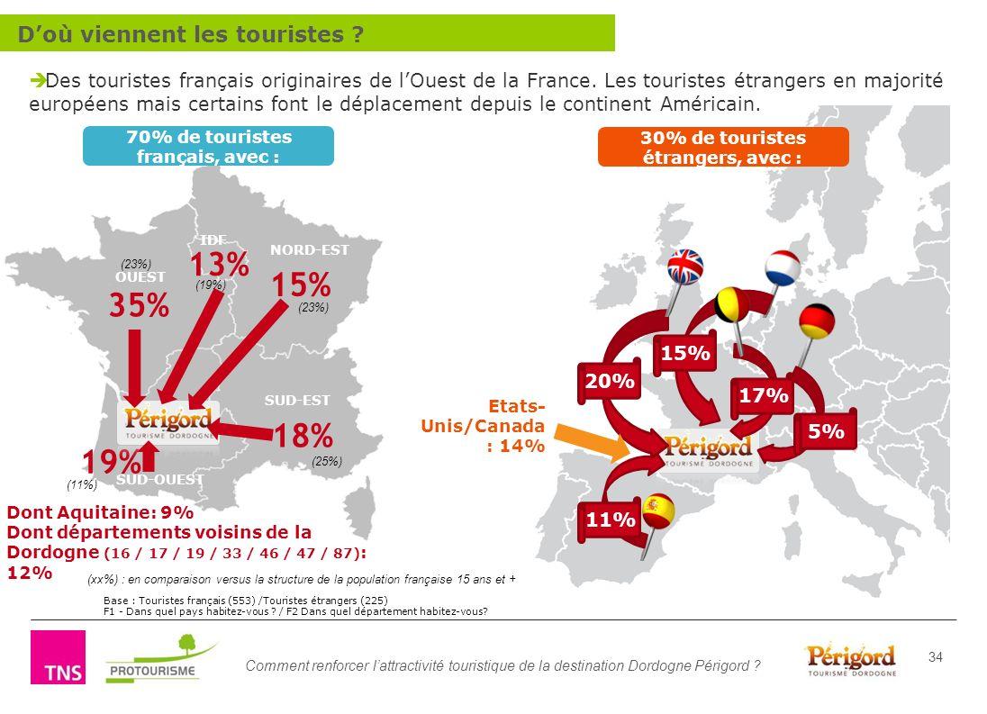 70% de touristes français, avec : 30% de touristes étrangers, avec :